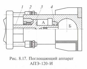 Поглощающие аппараты АПЭ- 120-И