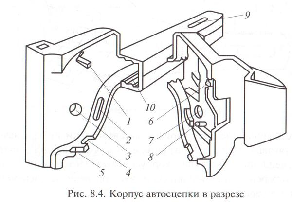 Корпус автосцепки СА-3 в разрезе