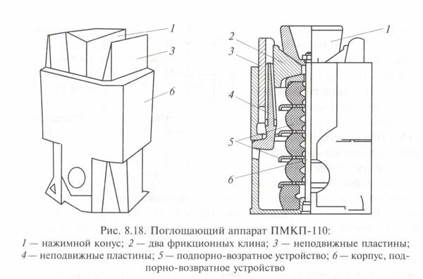 Поглощающий аппарат ПМКП-110