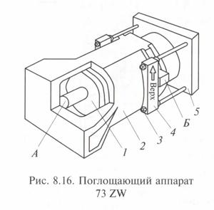 Поглощающие аппараты 73 ZW