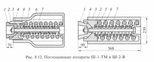 Поглощающий аппарат Ш-1-ТМ и Ш-2-В