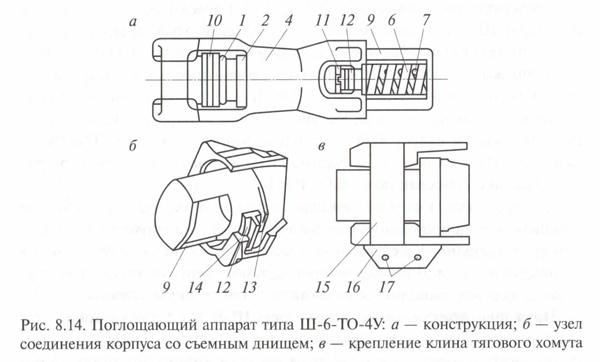 Поглощающий аппарат Ш-6-ТО-4У