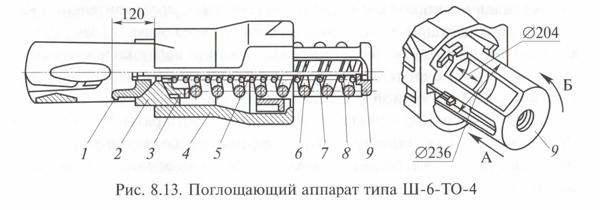 Пружинно-фрикционный аппарат типа Ш-6-ТО-4 для грузового четырехосного подвижного состава