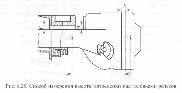 Способ измерения высоты автосцепки над головками рельсов
