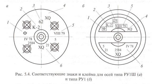 Знаки и клейма для осей РУ1Ш и РУ1
