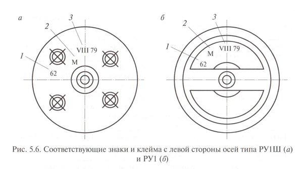 На торце с левой стороны оси колесной пары наносятся знаки и клейма