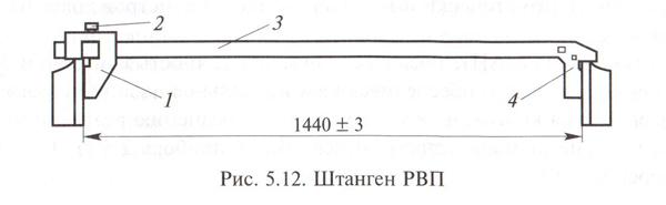 Штанген РВП