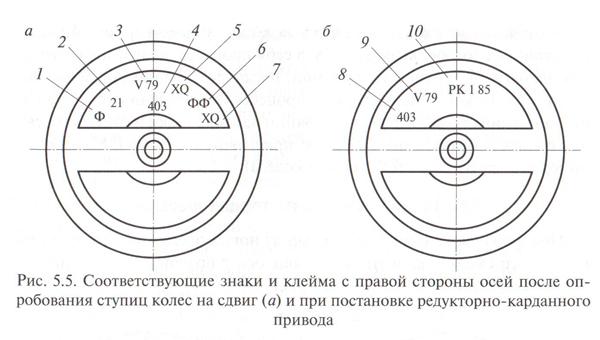 После опробования ступиц колес на сдвиг на торце оси с правой стороны колесной пары наносят знак опробования на сдвиг