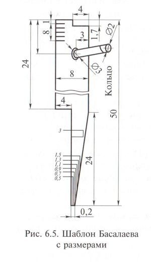 Шаблон Басалаева с размерами