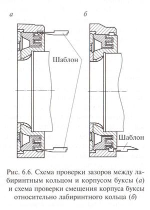 Схема проверки зазоров между лабиринтным кольцом и корпусом буксы