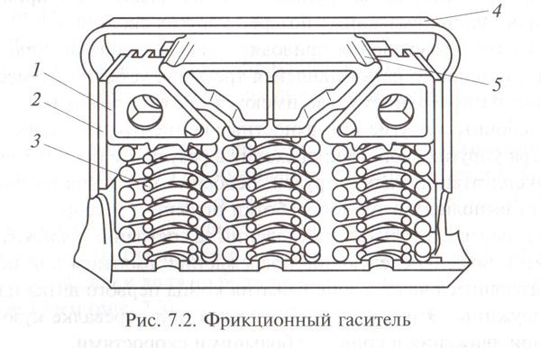Фрикционный гаситель колебаний в двухосных тележках типа 18-100 (ЦНИИ-ХЗ)