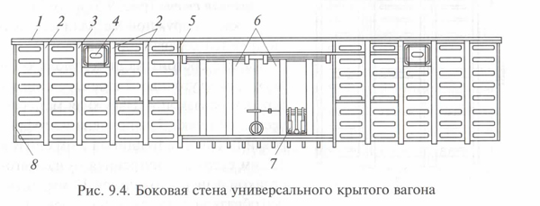 Боковая стена крытого вагона