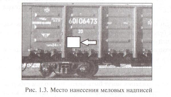 Место нанесения меловых надписей на вагоне