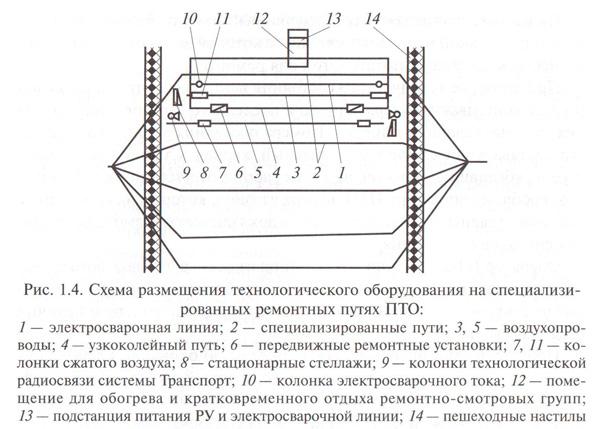 Схема размещения технологического оборудования на специализированных ремонтных путях ПТО