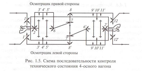 Схема последовательности контроля технического состояния 4-осного вагона