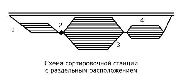 Схема сортировочной станции с раздельным расположением