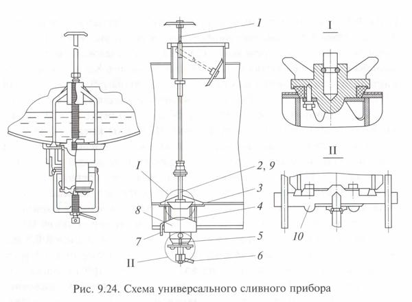 Схема универсального сливного прибора