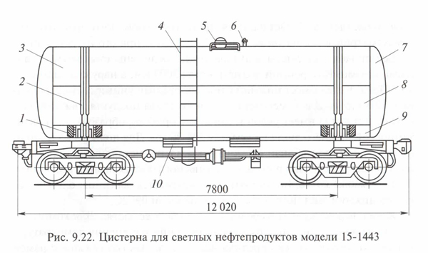 Четырехосная цистерна модели 15-1443