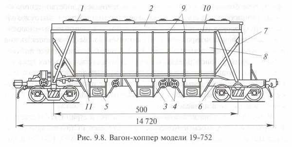 вагон-хоппер модели 19-752