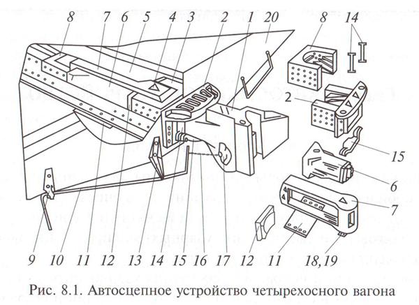 Расположение автосцепного устройства на вагоне